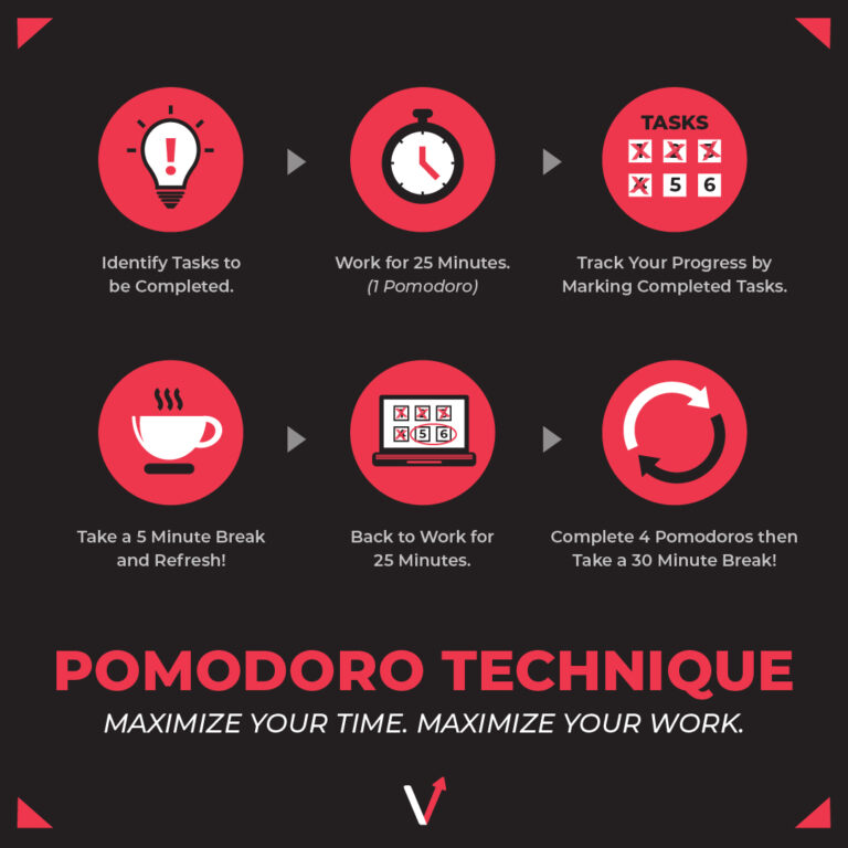 A graphic on the work from home productivity hack: the pomodoro technique